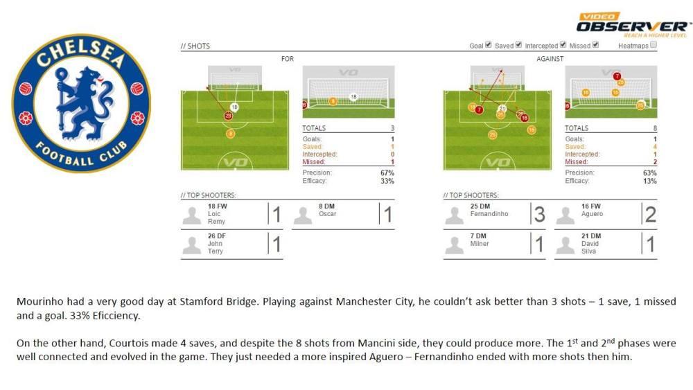 Relatório Chelsea vs Manchester City (4/6)