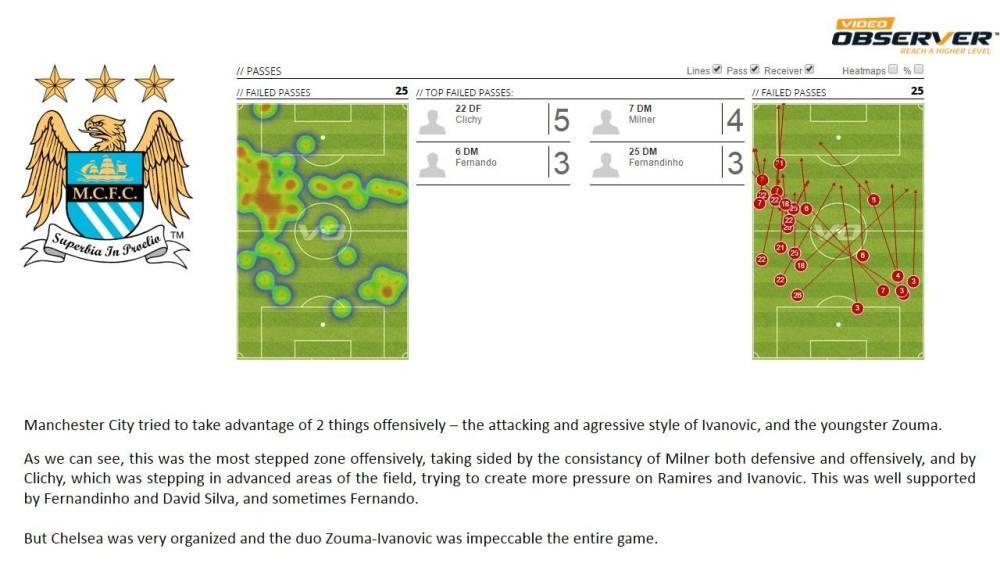 Relatório Chelsea vs Manchester City (5/6)