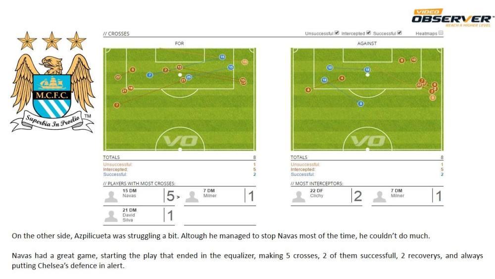 Relatório Chelsea vs Manchester City (6/6)
